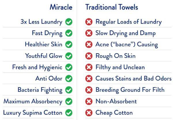 miracle towel